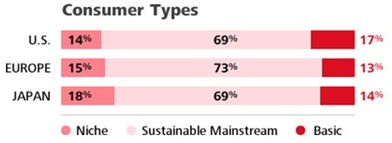 Procter and Gamble Consumer Types distribution